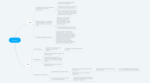 Mind Map: Nuclear