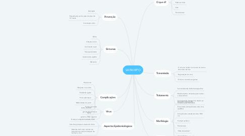 Mind Map: SARAMPO