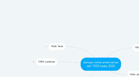 Mind Map: danzas norte americanas del 1920 hasta 2020