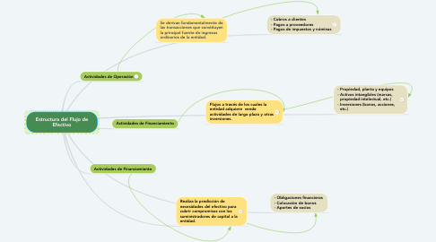 Mind Map: Estructura del Flujo de Efectivo