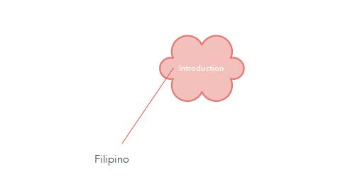 Mind Map: Filipino