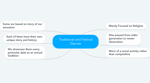 Mind Map: Traditional and Festival Dances