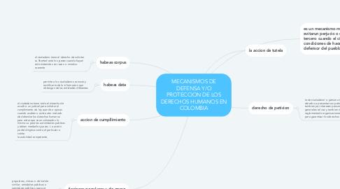 Mind Map: MECANISMOS DE DEFENSA Y/O PROTECCION DE LOS DERECHOS HUMANOS EN COLOMBIA