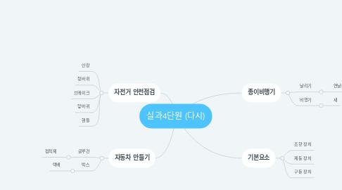 Mind Map: 실과4단원 (다시)