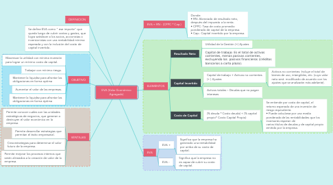 Mind Map: EVA (Valor Económico Agregado)