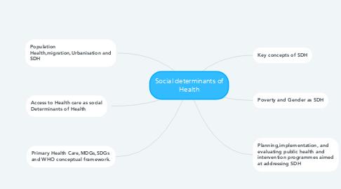 Mind Map: Social determinants of Health