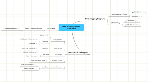 Mind Map: Mind Mapping in Math Classrooms