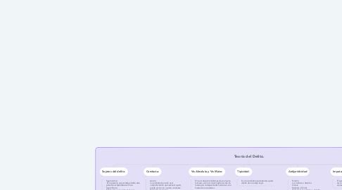 Mind Map: Teoría del Delito.