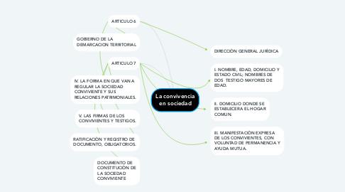 Mind Map: La convivencia en sociedad