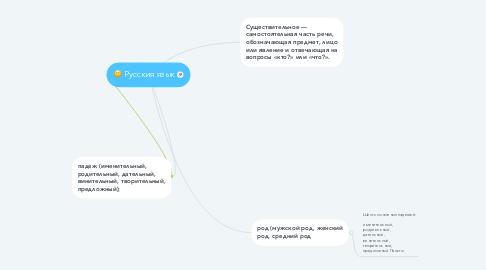 Mind Map: Русския язык