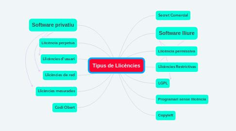 Mind Map: Tipus de Llicències
