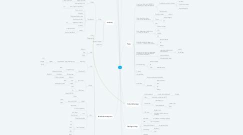 Mind Map: Død