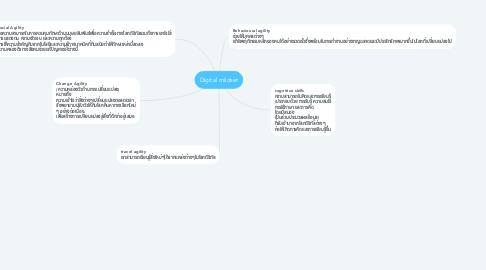 Mind Map: Digital mildset