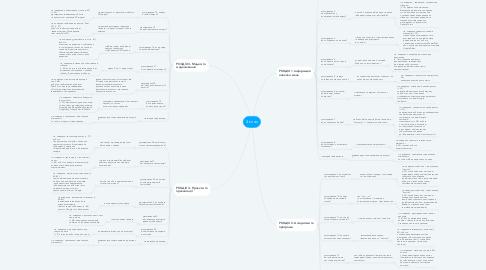 Mind Map: 4 клас