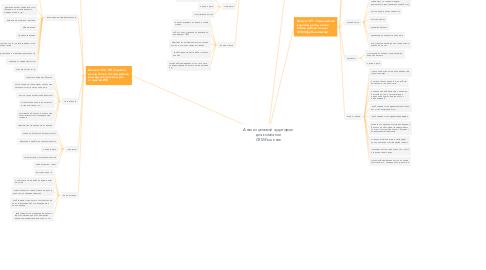 Mind Map: Анализ целевой аудитории для компании CRM-Решение