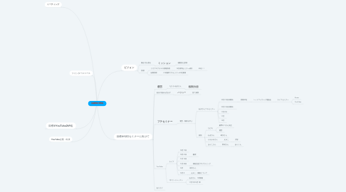 Mind Map: リガプロ プラス