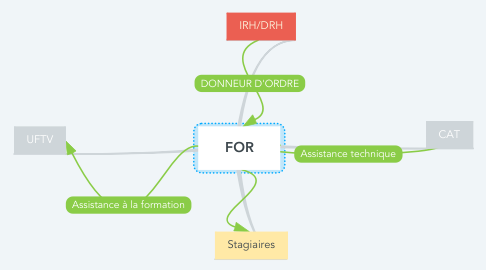 Mind Map: FOR