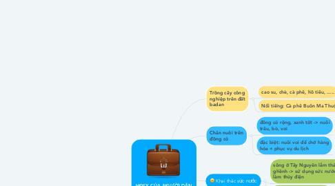 Mind Map: HĐSX CỦA NGƯỜI DÂN Ở TÂY NGUYÊN
