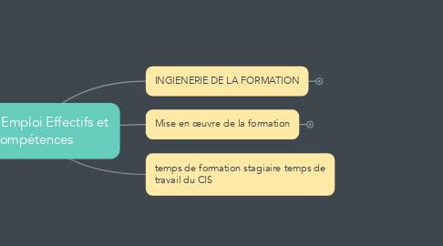 Mind Map: Service Emploi Effectifs et Compétences