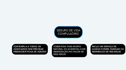 Mind Map: SEGURO DE VIDA COMPULSÓRIO