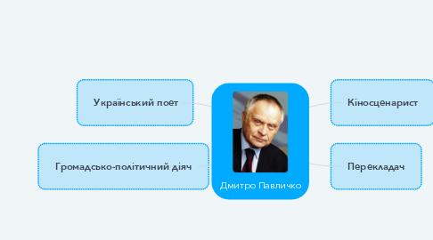 Mind Map: Дмитро Павличко