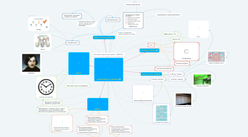 Mind Map: Компьютерное тестирование