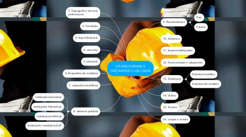 Mind Map: CRONOGRAMA E ORÇAMENTO DE OBRA