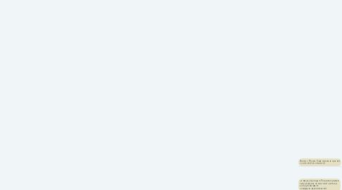 Mind Map: Социально-экономическое и политическое развитие России в 2000-2020-е гг