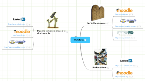 Mind Map: Metáforas