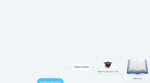 Mind Map: Undergraduation