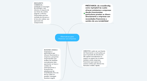 Mind Map: Alternativas para financiar una empresa