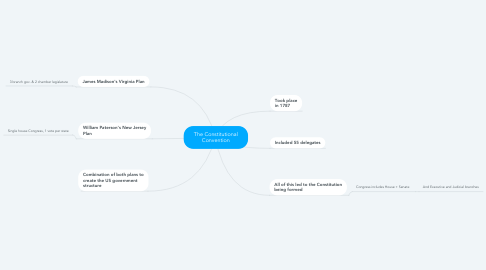 Mind Map: The Constitutional Convention