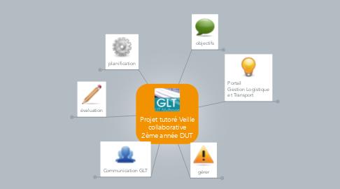 Mind Map: Projet tutoré Veille collaborative 2ème année DUT