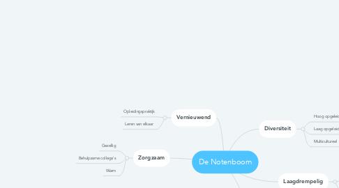 Mind Map: De Notenboom