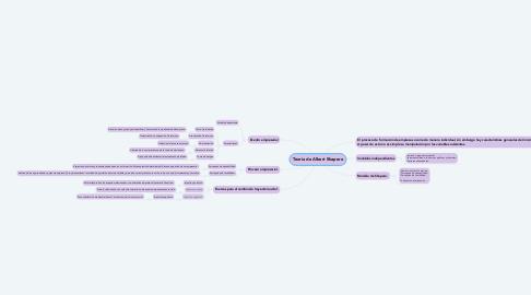 Mind Map: Teoria de Albert Shapero