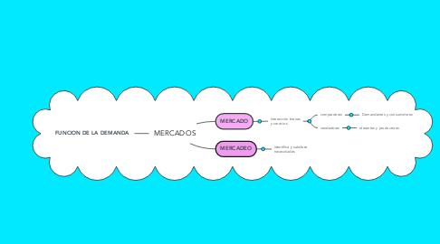 Mind Map: MERCADOS