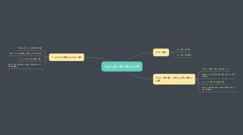 Mind Map: Quy luật về lượng chất
