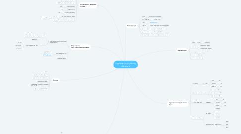 Mind Map: Персональный кабинет абонента