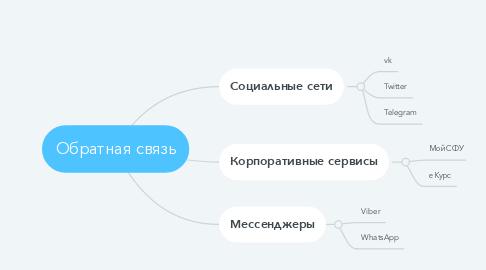 Mind Map: Обратная связь