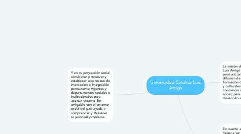 Mind Map: Universidad Católica Luis Amigó