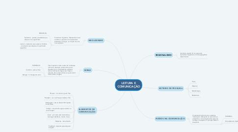 Mind Map: LEITURA E COMUNICAÇÃO