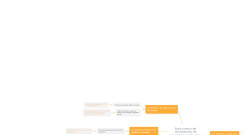 Mind Map: Socle commun de connaissances, de compétences et de culture CYCLE 2