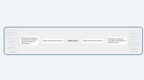 Mind Map: AGRinnovation
