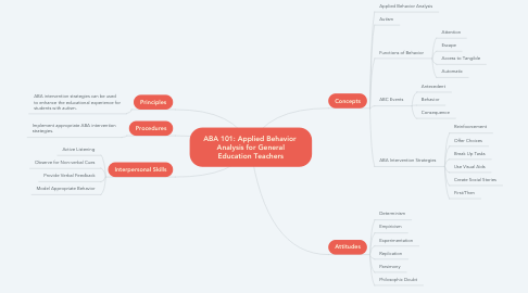 Mind Map: ABA 101: Applied Behavior  Analysis for General Education Teachers