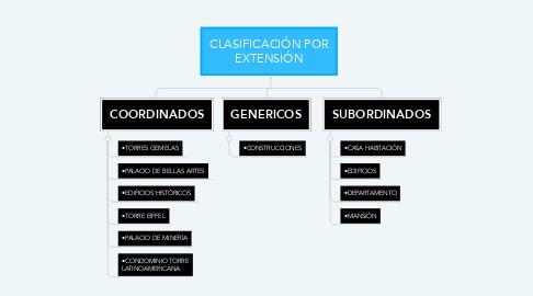 Mind Map: CLASIFICACIÓN POR EXTENSIÓN