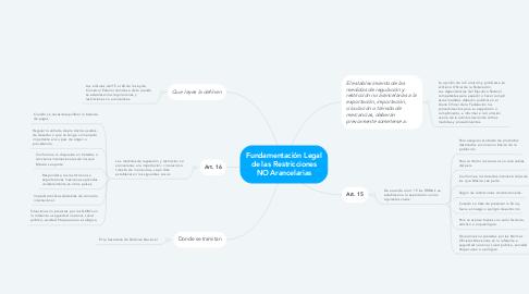 Mind Map: Fundamentación Legal de las Restricciones NO Arancelarias