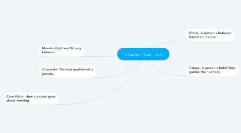 Mind Map: Chapter 4 Cool Tool