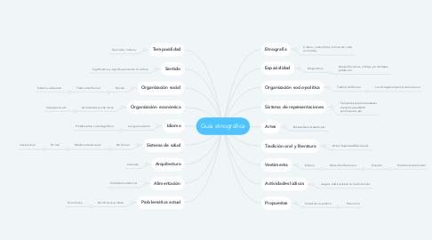 Mind Map: Guía etnográfica