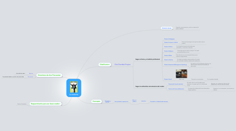 Mind Map: La oratoria