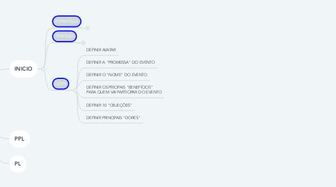 Mind Map: CheckList
